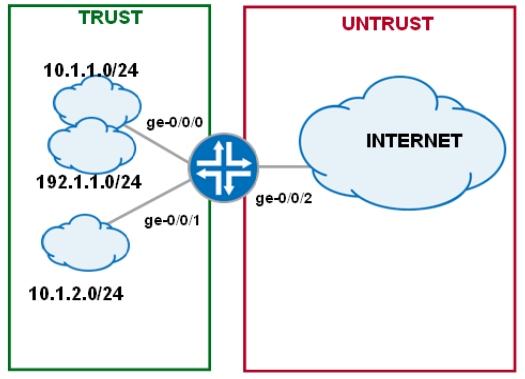 Примеры конфигурации Junos настройка NAT на Juniper SRX   IT