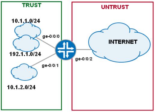 sample configuration NAT on juniper srx series | IT