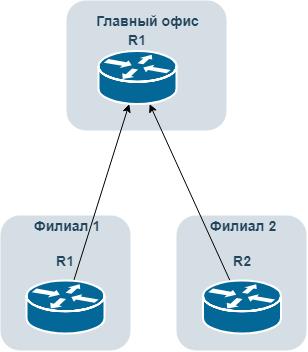 Mikrotik  Использование L2TP + OSPF для связи удаленных